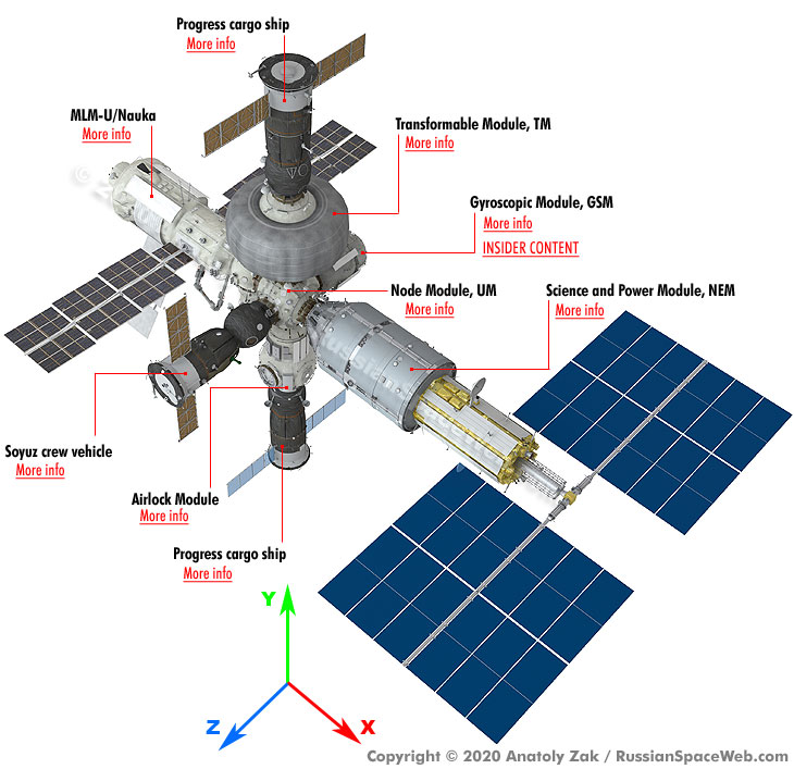 http://russianspaceweb.com/images/spacecraft/manned/space_stations/ros/ros_silo_IC_1.jpg